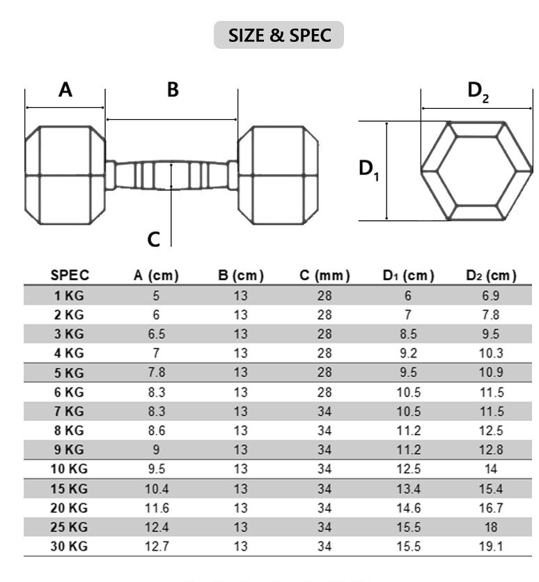 METEOR-1-30kg-Pair-Rubber-Hex-Dumbbell-Fitness-Gym-Strength-Weight-Training thumbnail 113